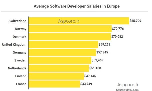 حقوق مهندس نرم افزار در دنیا