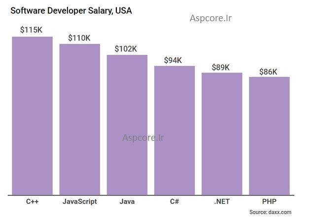 درآمد زبانهای برنامه نویسی
