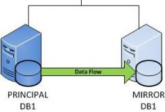 آموزش یکسان سازی اطلاعات دو دیتابیس در Sql Server